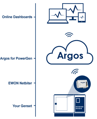 How it works - Netbiter + Argos