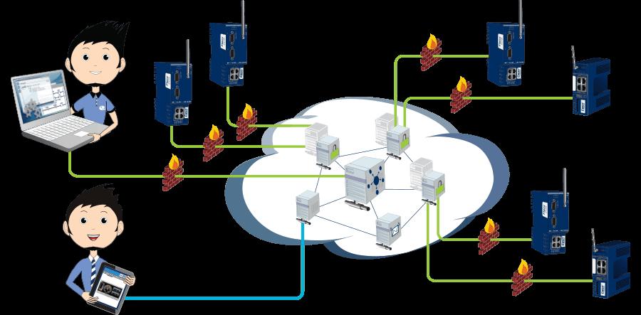 Talk2M - Access Server