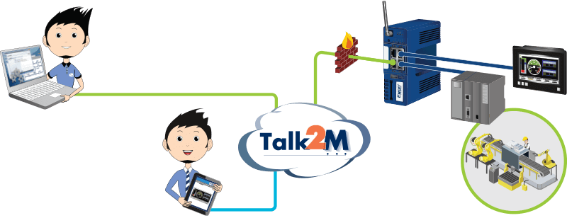 Talk2M - Connect to your Remote Sites