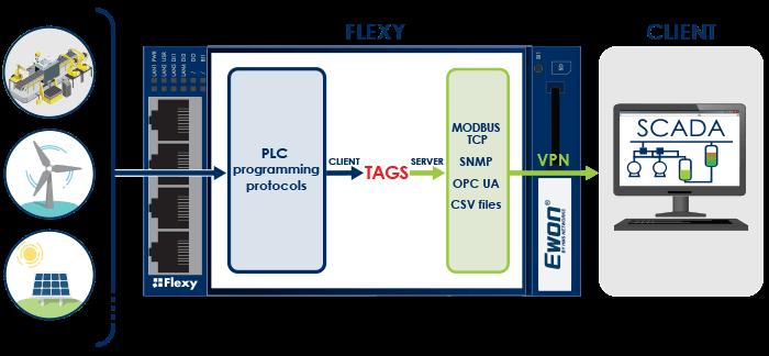 Ewon Flexy - Data Services