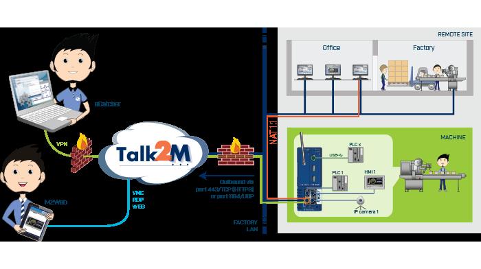 Ewon Flexy - Industrial VPN Router for Remote Access & Data