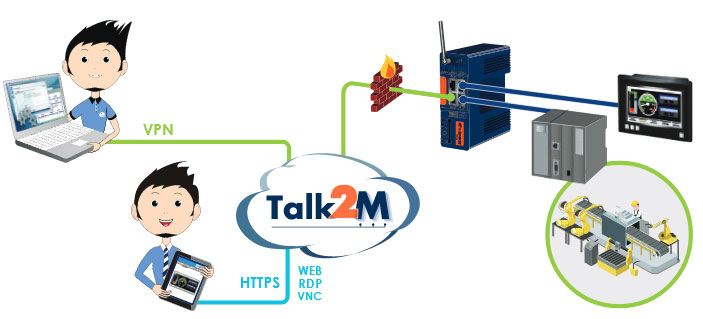 Talk2M - Short description for remote access
